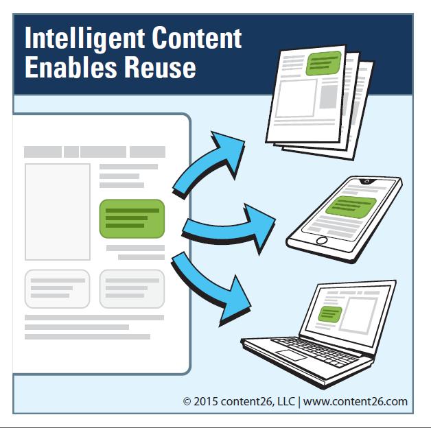 intelligent-content-graphic-1