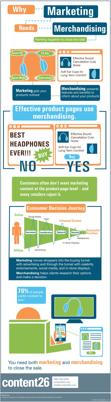 Marketing and Merchandising Infographic