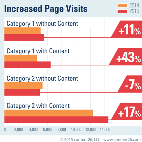 Increased-Page-Visits
