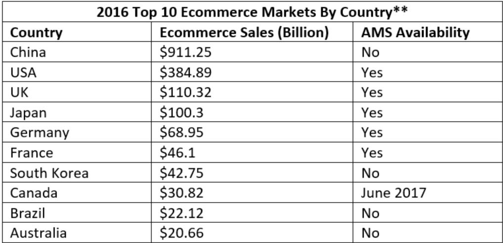Amazon Marketing Services in Canada