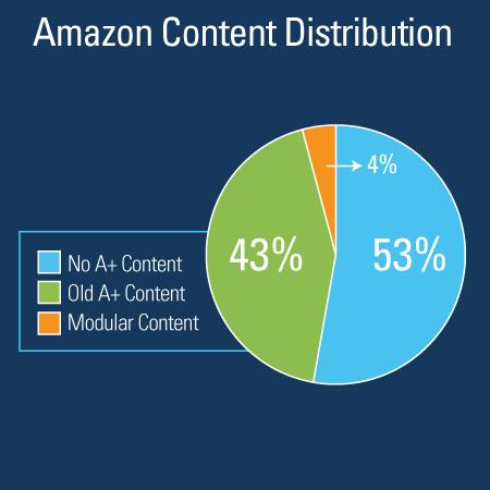 amazon-content-distribution