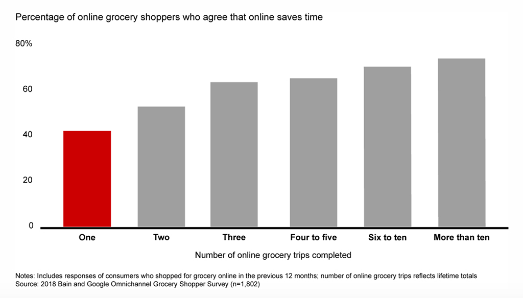 Online grocery graph